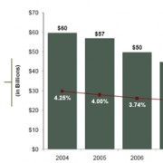 Identity Theft Up 22% in 2008