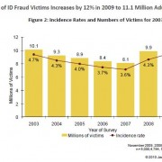 Identity Theft Up 12% in 2010