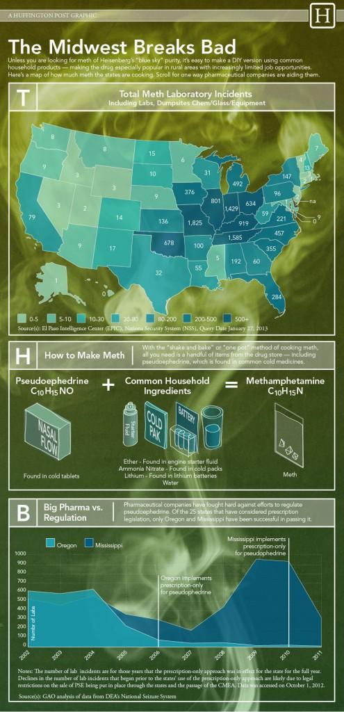 Methiest States
