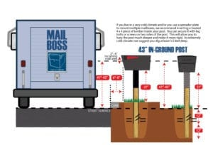 How to Pick a Post – Which Mailbox Post Do You Need?